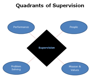 Four Quadrants of Supervision