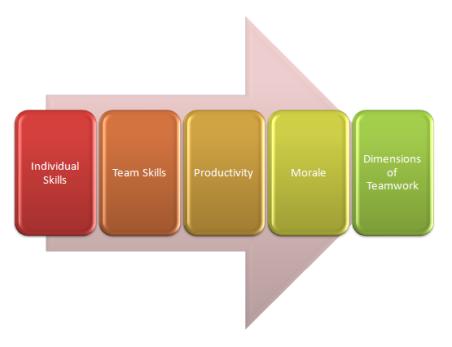 Dimensions of Teamwork